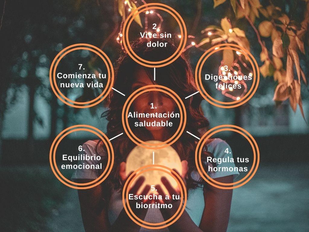 diagrama del método Osteokinergy. Recupera la energía. Recupera tu vitalidad. Aumenta tu energía.